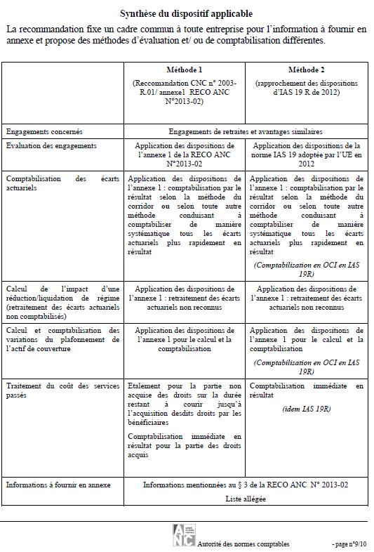 synthèse du dispositif applicable de la note de présentation de la recommandation RECO 2013-02
